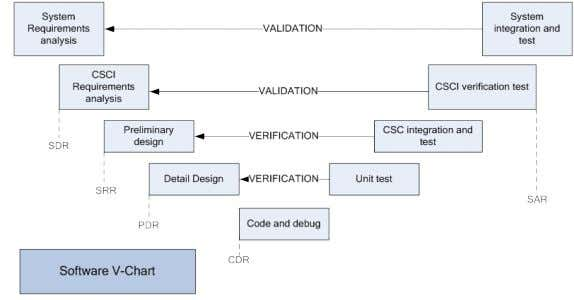showing the steps and their relationship to each other. Figure 2-3: Software product activities relationship to