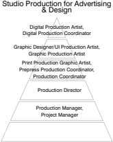 Studio Production for Advertising & Design Digital Production Artist, Digital Production Coordinator Graphic
