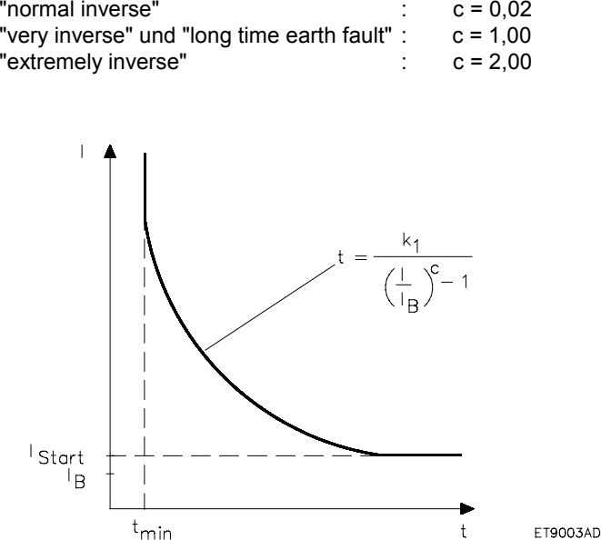 """normal inverse"" : ""very inverse"" und ""long time earth fault"" : ""extremely inverse"" :"