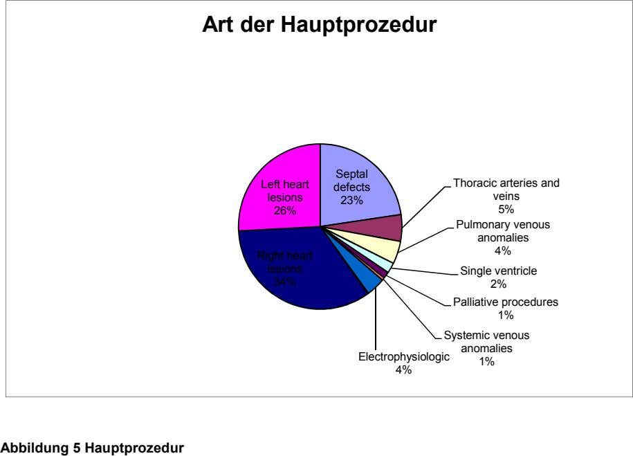 Art der Hauptprozedur Septal Left heart defects lesions Thoracic arteries and veins 23% 26% 5%