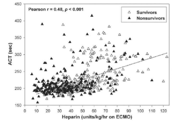 Ann Thorac Surg 2007;83:912–20 Wide variation between ACT's And heparin delivery between Patients and in
