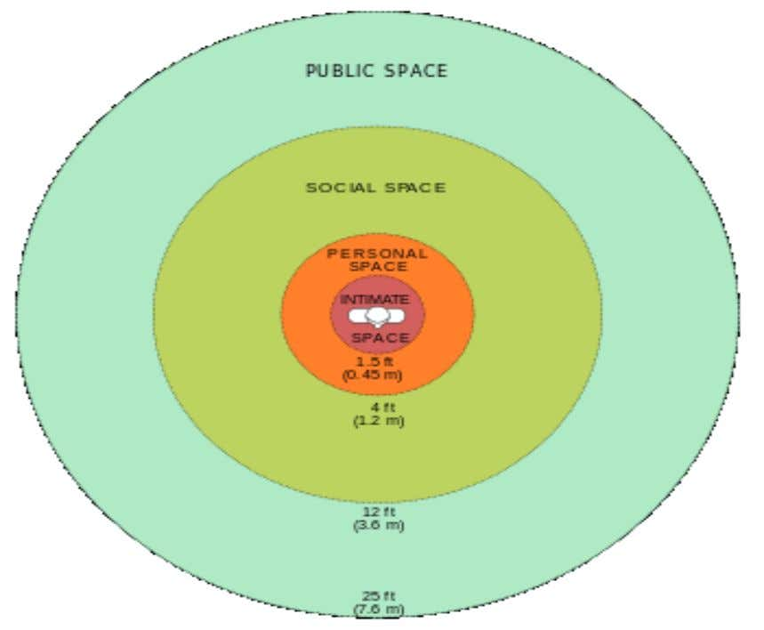convey messages is called Proxemics. Look at figure below: Figure 5.1: space pattern Zone Distance For