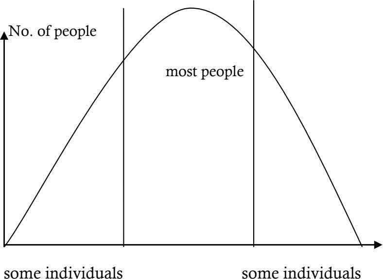 No. of people most people some individuals some individuals