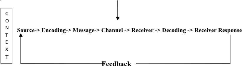 C O N Source-> Encoding-> Message-> Channel -> Receiver -> Decoding -> Receiver Response T