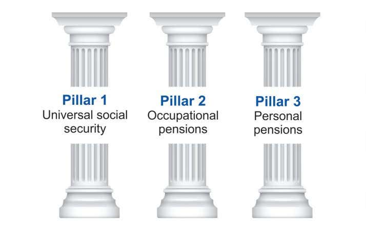 State of the pension industry The $36 trillion global pension industry has grown at an average