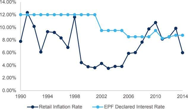 1990 EPF Declared Interest Rate Retail Inflation Rate 2014 2010 2006 2002 1998 1994 14.00% 0.00%