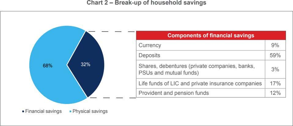 Chart 2 – Break-up of household savings Components of financial savings Currency 9% Deposits 59% 32%