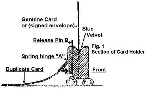 hinge is released and the card rises behind the other card. Fig. 2 shows how all