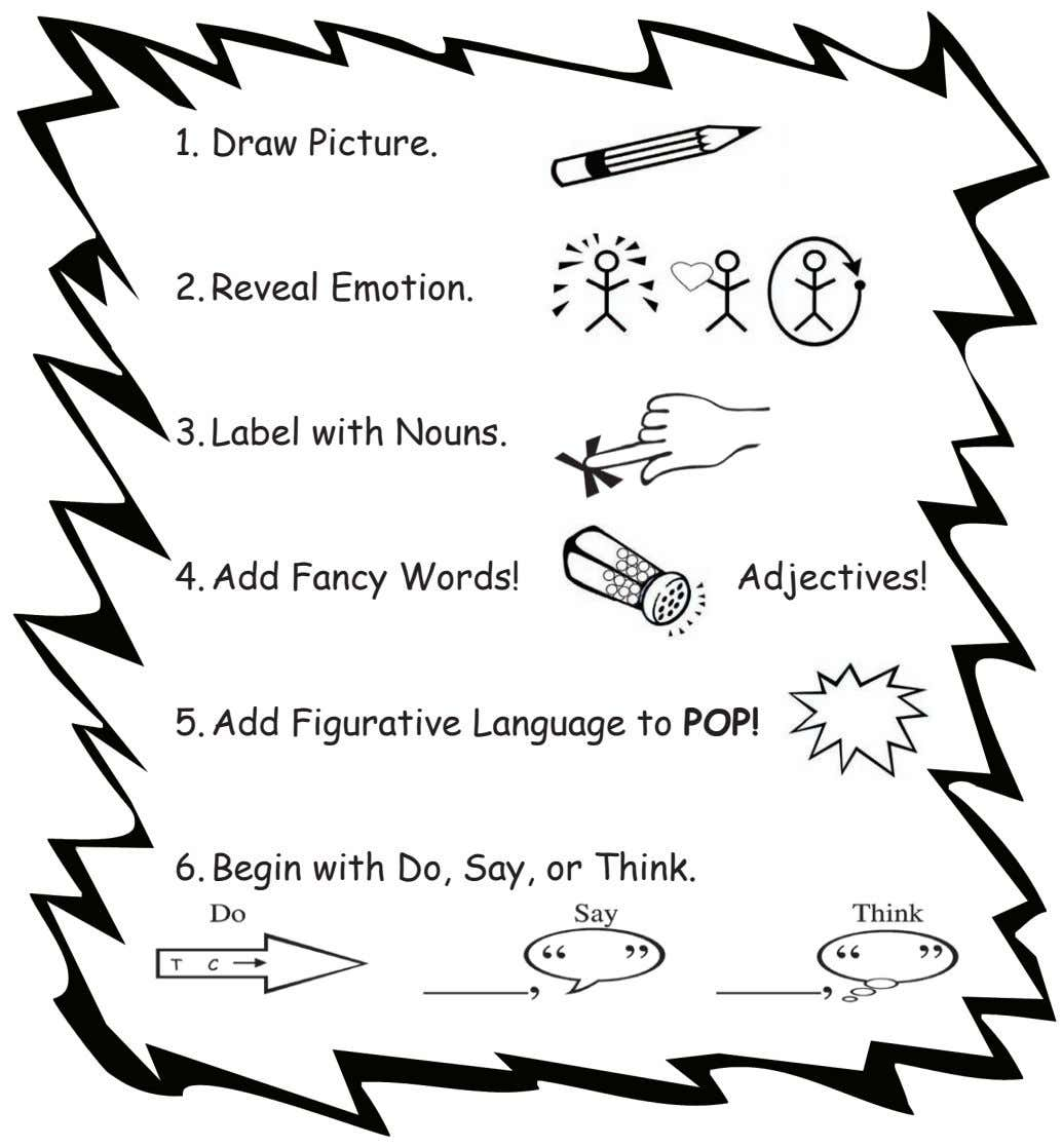 1. Draw Picture. 2. Reveal Emotion. 3. Label with Nouns. 4. Add Fancy Words! Adjectives!