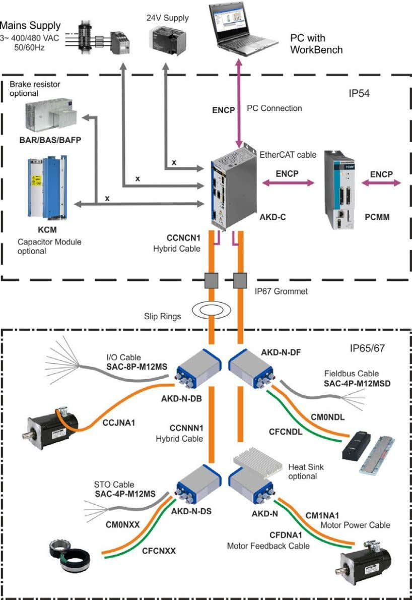 Systems 3.4 Decentralized Drive System with AKD-C and AKD-N All components inside the borders are supplied