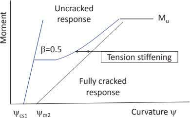 Tension stiffening Fully cracked response Uncracked response =0.5 u M Moment Curvature cs2 cs1