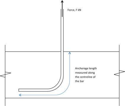 Structural Design of Concrete and Masonry How to calculate anchorage and lap lengths to Eurocode 2