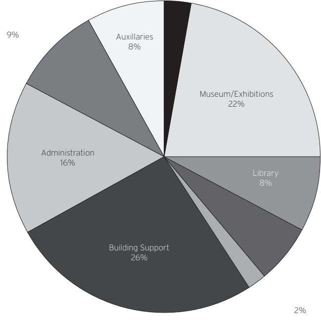 9% Auxillaries 8% Museum/Exhibitions 22% Administration 16% Library 8% Building Support 26% 2%