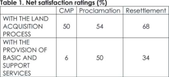 secured— which CMP, improve- long-established communities. problem experienced by the beneficiaries. Table 1 summarizes