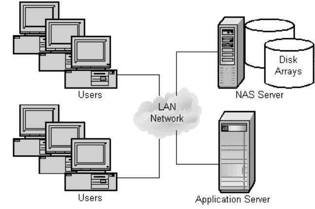 network to the server and its direct attached storage (DAS). Figure 5: Network Attached Storage Configuration