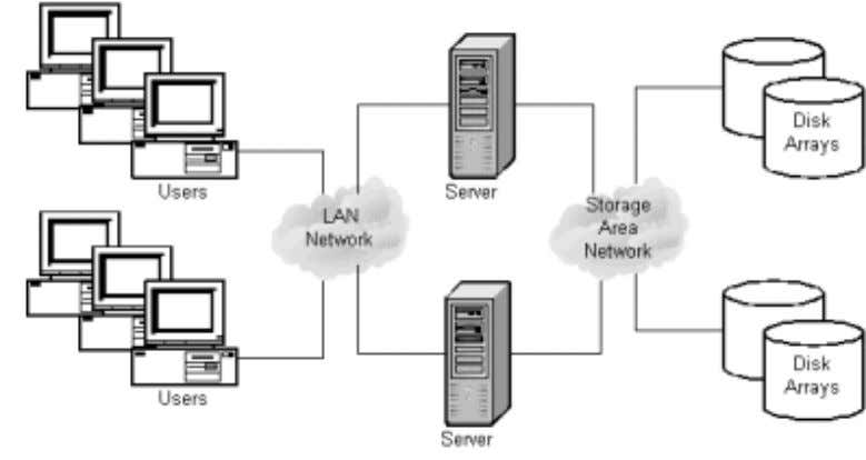 Figure 6: Storage Area Network Configuration While the LANs may do a good job of