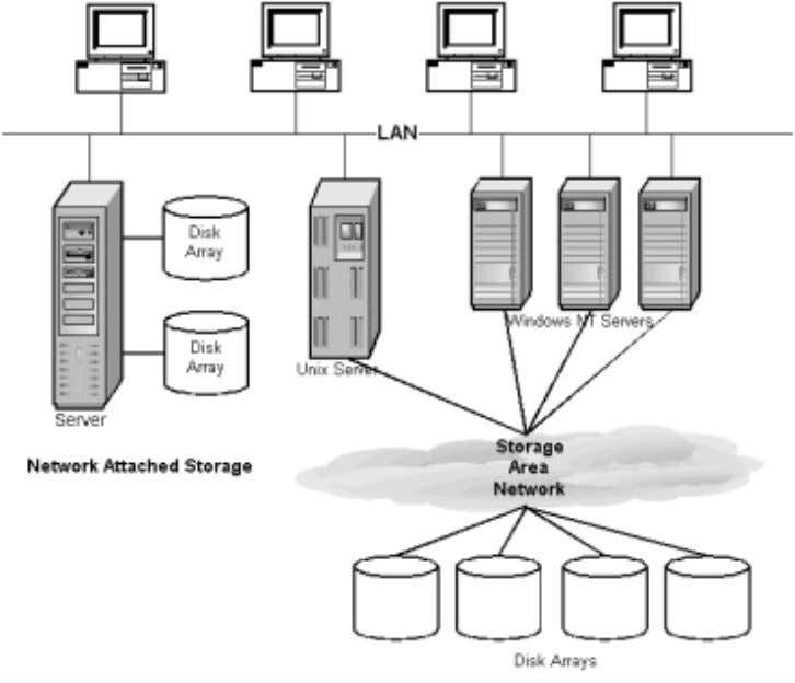 Figure 7: An Open NAS and SAN Configuration The key element of the NAS device