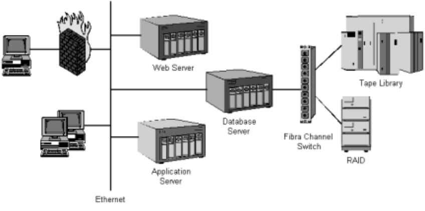 minimize system down and provide high server availability. Figure 8: A Conceptual Medical Image Archive Diagram