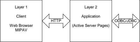 Layer 1 Layer 2 Client Application HTTP ODBC/JDBC Web Browser (Active Server Pages) MIPAV