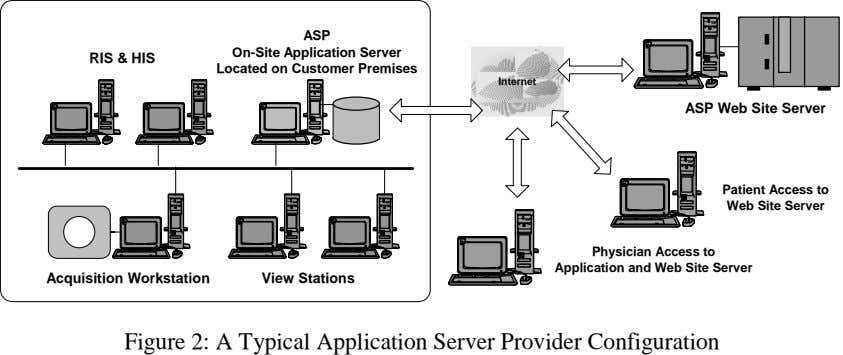 ASP On-Site Application Server RIS & HIS Located on Customer Premises Internet ASP Web Site