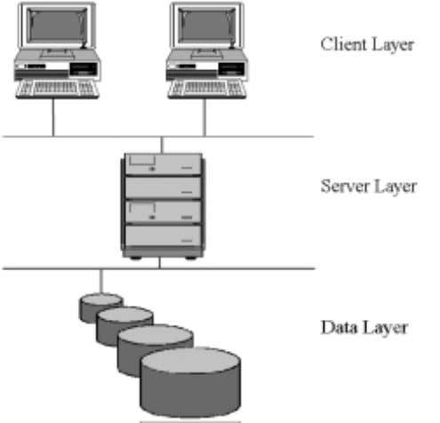 design. This simple architecture is illustrated in Figure 3. Figure 3: A Three-Tier System Architecture The