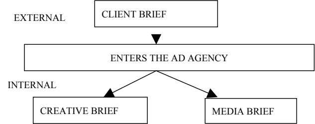 CLIENT BRIEF EXTERNAL ENTERS THE AD AGENCY INTERNAL CREATIVE BRIEF MEDIA BRIEF
