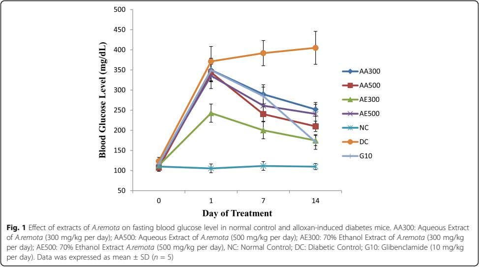 Fig. 1 Effect of extracts of A.remota on fasting blood glucose level in normal control