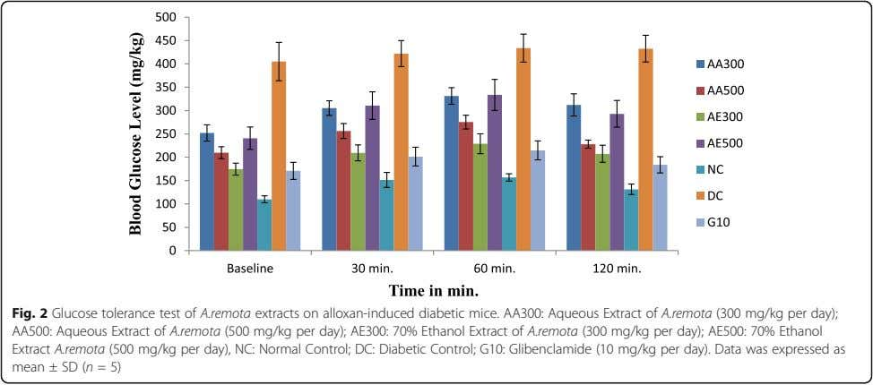 Fig. 2 Glucose tolerance test of A.remota extracts on alloxan-induced diabetic mice. AA300: Aqueous Extract