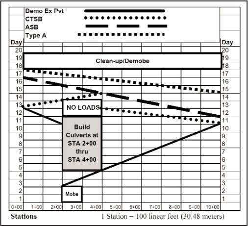 for a single culvert. This list is generated as follows: Figure 1—Linear Schedule for Example Highway