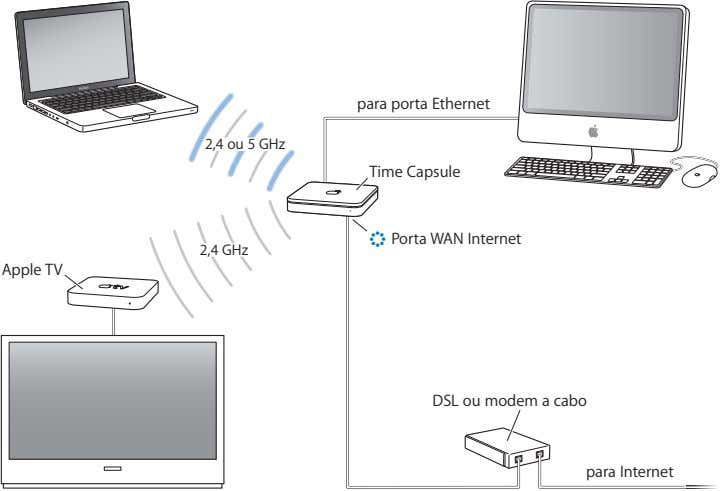 para porta Ethernet 2,4 ou 5 GHz Time Capsule < Porta WAN Internet 2,4 GHz