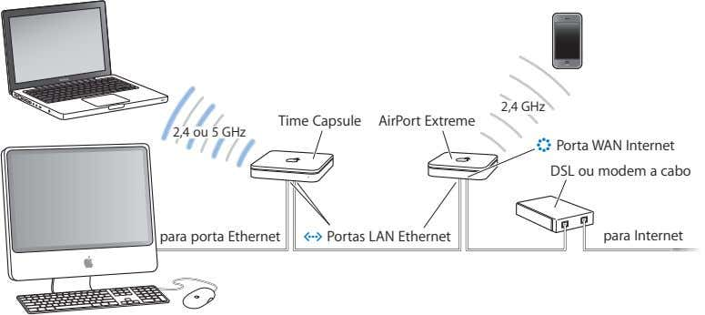 2,4 GHz Time Capsule AirPort Extreme 2,4 ou 5 GHz < Porta WAN Internet DSL