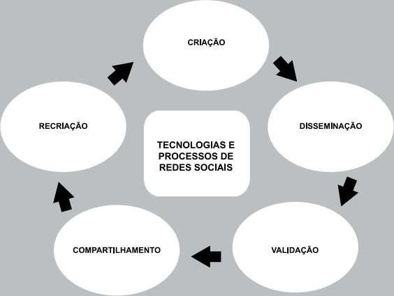 networks, knowledge, technology, community (SIEMENS, 2009). Figura 3 - Ciclo da Informação (modificado) Fonte: Siemens