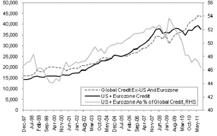 Minority For Global Credit Global Credit Aggregates (US$bn) Source: IMF, BMI Secondly, between the US and