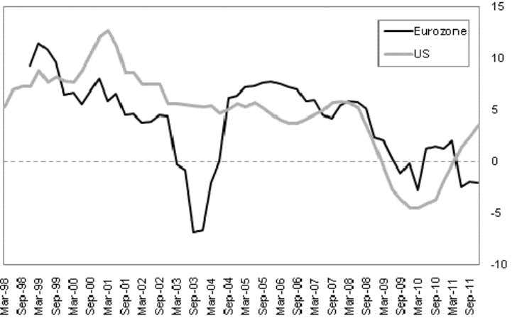 The Corner? US v Eurozone Consumer Credit (% chg y-o-y) Source: Eurostat, Federal Reserve, BMI While