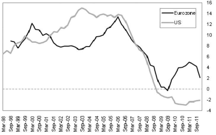 US v Eurozone Mortgage Credit Outstanding (% chg y-o-y) Source: Eurostat, Federal Reserve, BMI Finally, looking