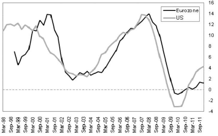 Have The Edge US v Eurozone Corporate Credit (% chg y-o-y) Source: Eurostat, Federal Reserve, BMI