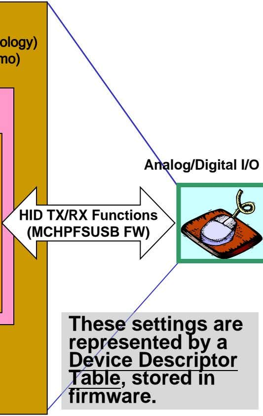 Analog/Digital I/O HID TX/RX Functions (MCHPFSUSB FW) These settings are represented by a Device Descriptor