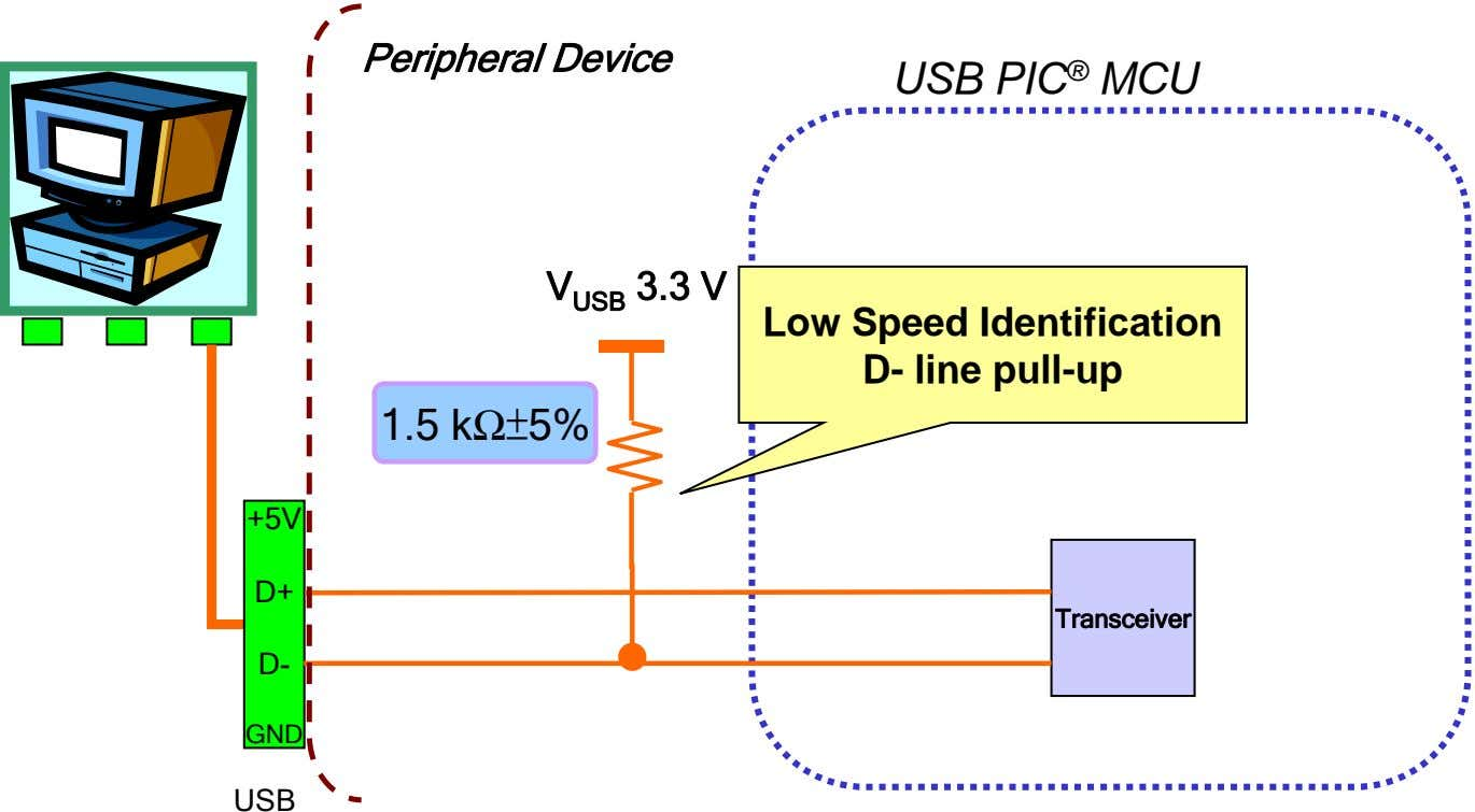 Peripheral Device USB PIC ® MCU V USB 3.3 V Low Speed Identification D- line