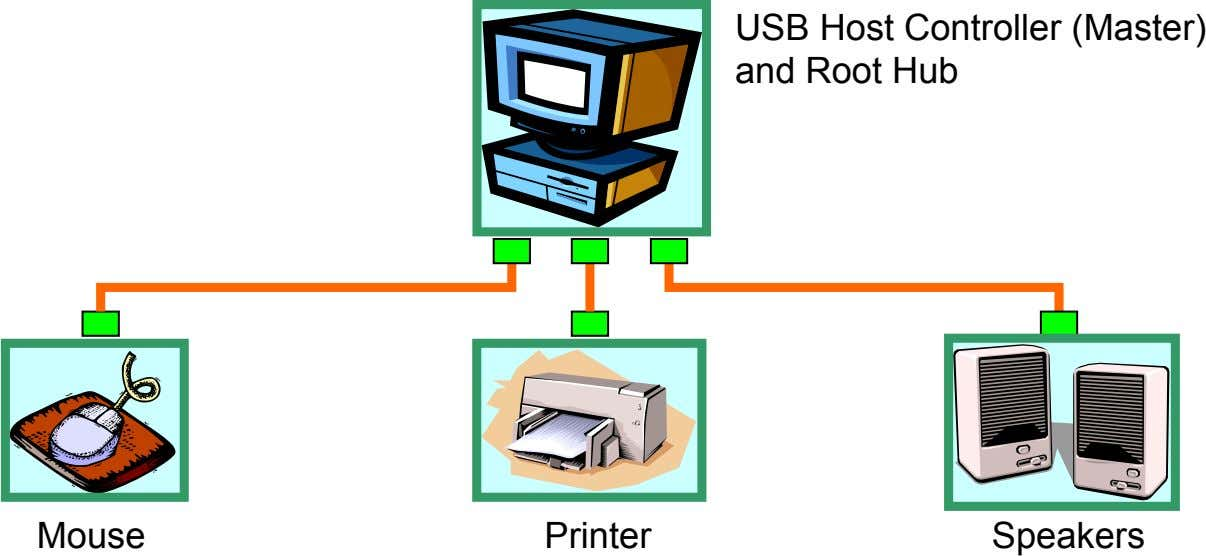 USB Host Controller (Master) and Root Hub Mouse Printer Speakers