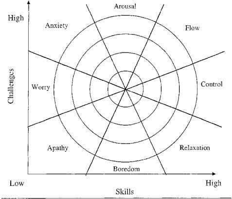 challenge/ skill formulas (e.g., Hektner & Csikszentmi- Figure 7.1b The current model of the flow state.