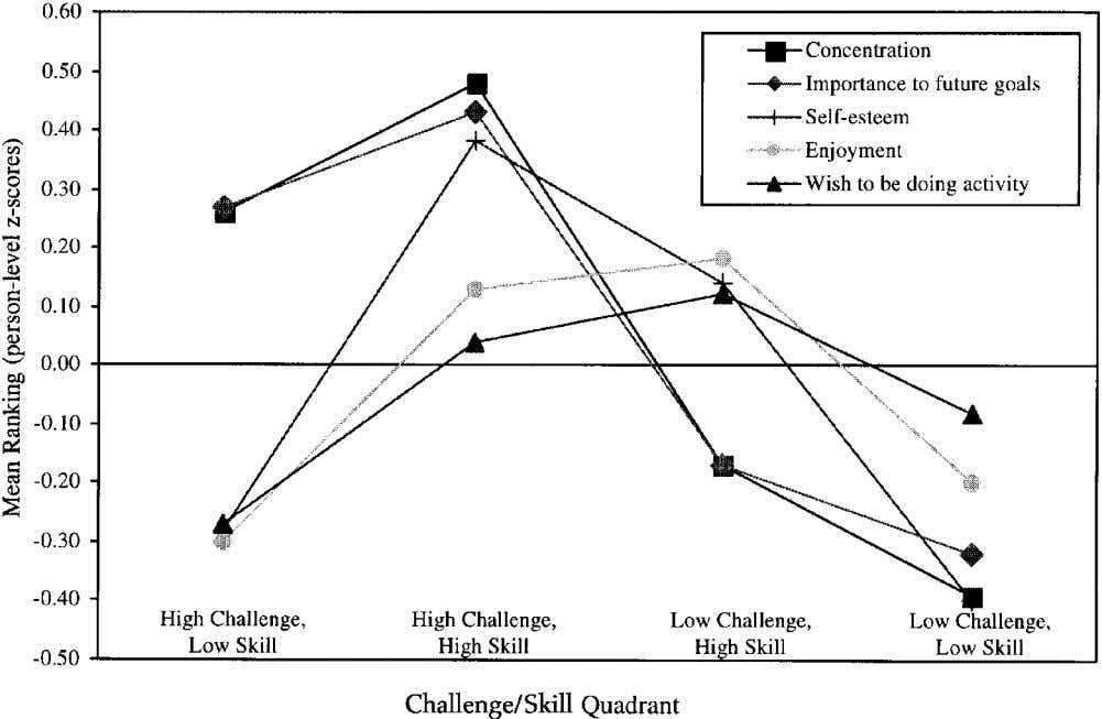 CHAPTER 7. THE CONCEPT OF FLOW 97 Figure 7.2 Quality of experience in each flow quadrant