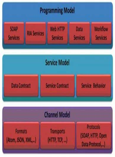  WorkFlow Services Service Model:  Data Contract  Service Contract  Service Behaviour Channel Model: