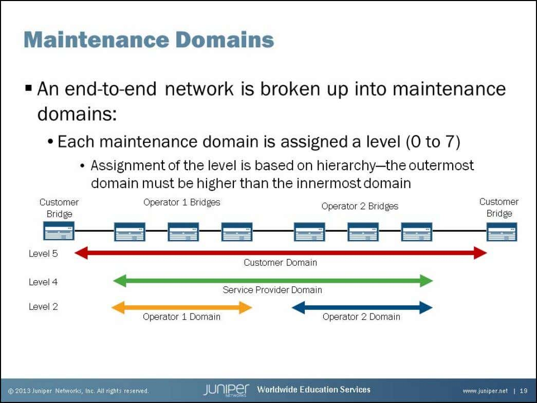 Junos Service Provider Switching Maintenance Domains CFM operates in a layered environment. As you will see