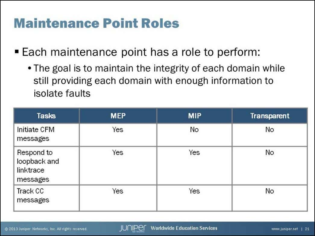 Junos Service Provider Switching Maintenance Point Roles The slide shows the roles that each type of