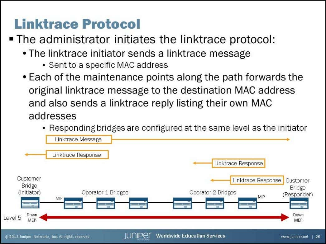 Junos Service Provider Switching Linktrace Protocol The linktrace protocol is similar to the traceroute function in