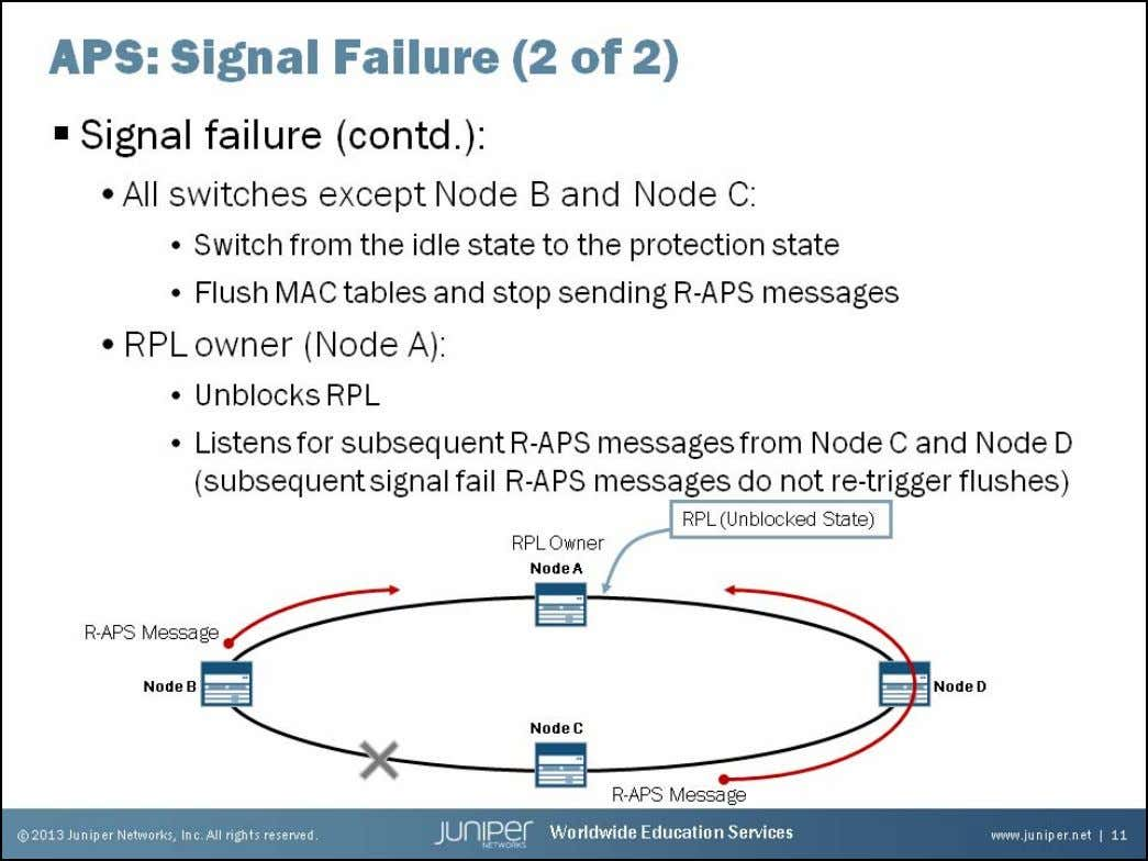 Junos Service Provider Switching Signal Failure: Part 2 Upon receiving the signal fail R-APS messages fr