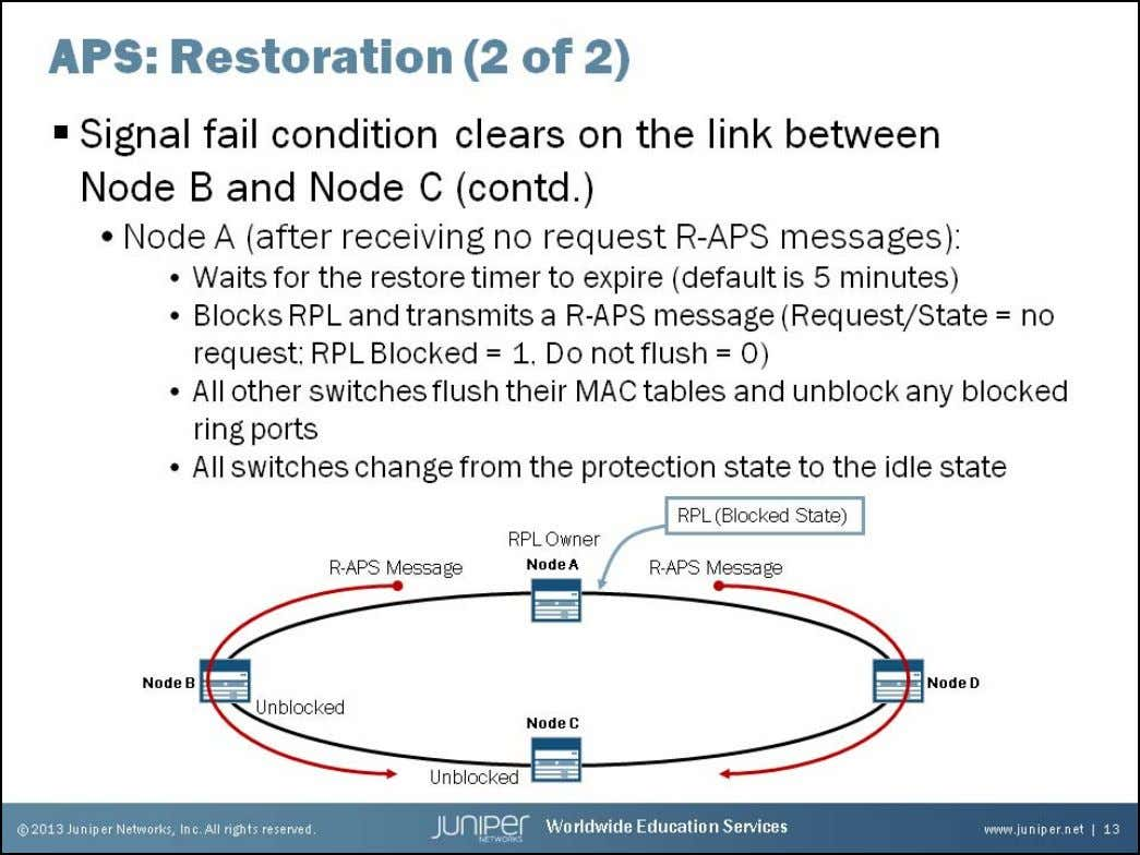 Junos Service Provider Switching Restoration of Failed Link: Part 2 Upon receiving the no request R-APS