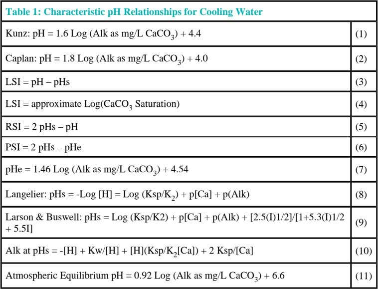 Table 1: Characteristic pH Relationships for Cooling Water Kunz: pH = 1.6 Log (Alk as