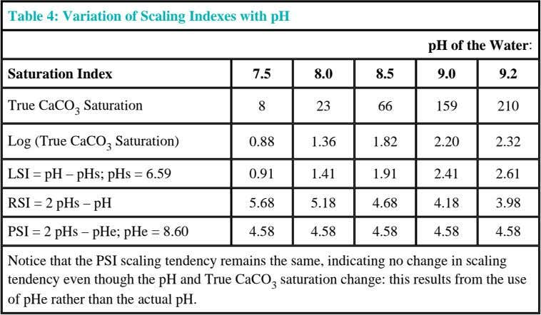 Table 4: Variation of Scaling Indexes with pH pH of the Water : Saturation Index