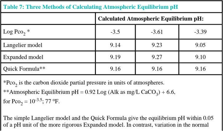 Table 7: Three Methods of Calculating Atmospheric Equilibrium pH Calculated Atmospheric Equilibrium pH: Log Pco